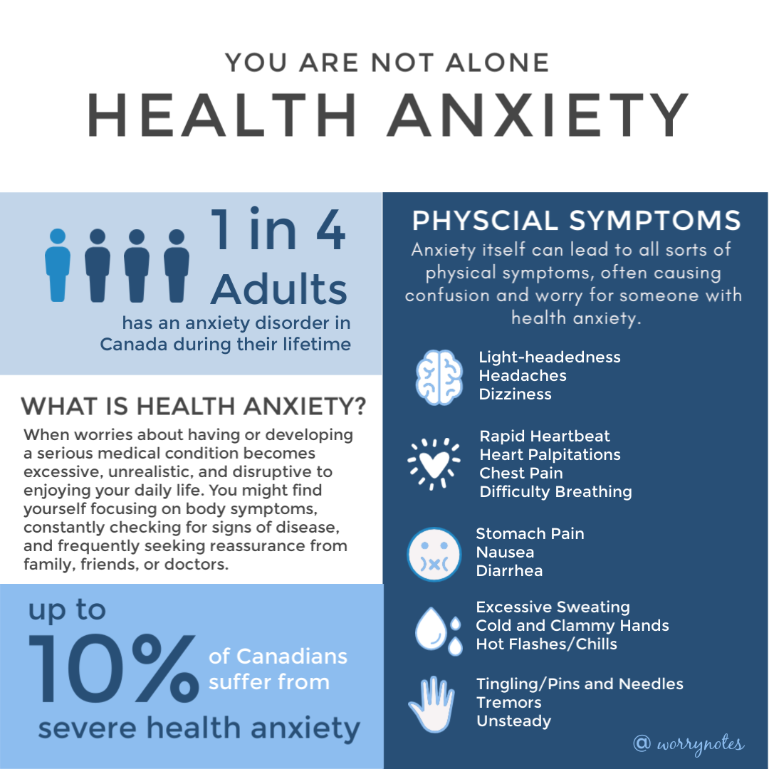 Health Anxiety Statistics