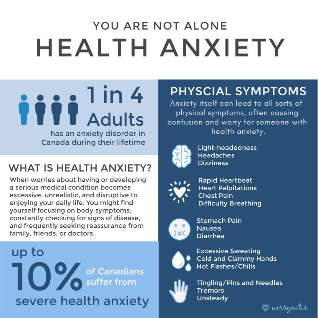 Health Anxiety Statistics